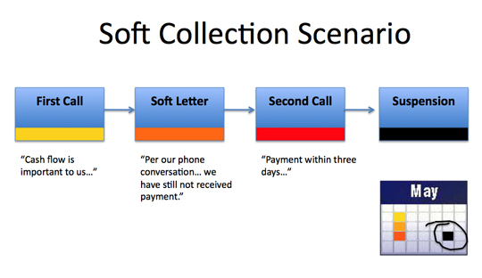 soft collection flow Collections Strategies for Design Firms